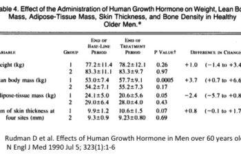 Jejum e Fisiologia do Hormônio do Crescimento