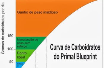 A Curva de Carboidratos do Primal Blueprint